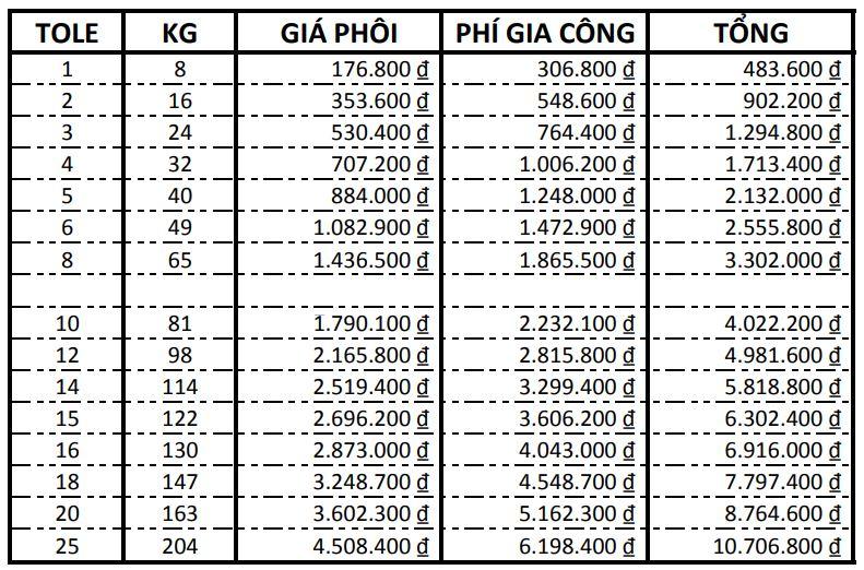 Bảng giá dịch vụ cắt sắt hoa văn bằng công nghệ CNC